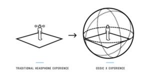 Il suono 3d, Pt.1: piccolo viaggio attraverso la spazializzazione